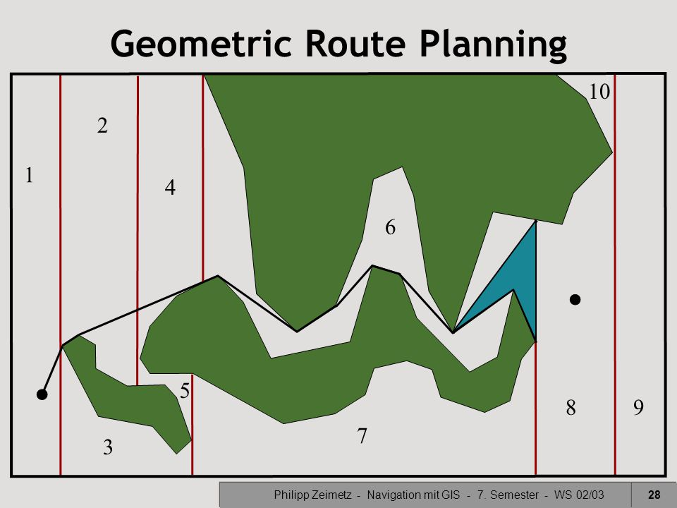 Philipp Zeimetz - Navigation mit GIS - 7. Semester - WS 02/0328 1 3 2 4 6 7 89 10 5 Geometric Route Planning