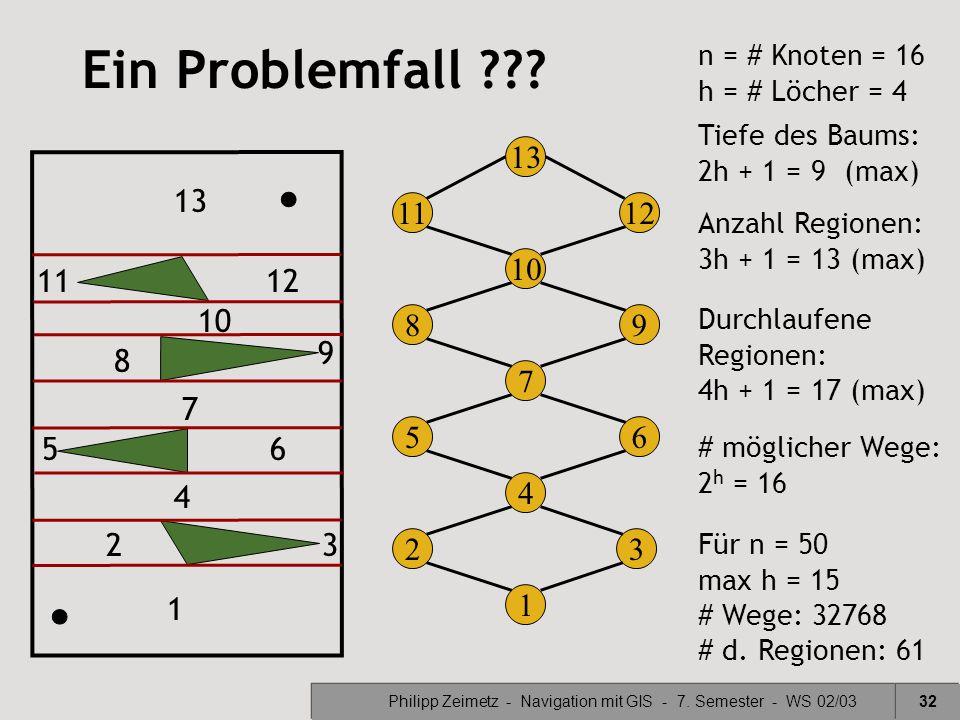 Philipp Zeimetz - Navigation mit GIS - 7. Semester - WS 02/0332 Ein Problemfall ??? 8 10 9 6 7 4 5 32 1 2 1 3 4 56 7 8 9 12 13 11 13 1112 n = # Knoten
