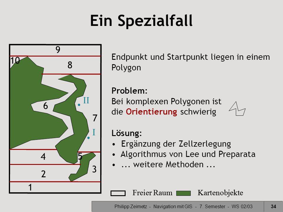 Philipp Zeimetz - Navigation mit GIS - 7. Semester - WS 02/0334 Ein Spezialfall Freier RaumKartenobjekte Endpunkt und Startpunkt liegen in einem Polyg