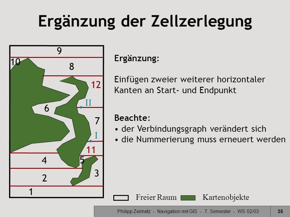 Philipp Zeimetz - Navigation mit GIS - 7. Semester - WS 02/0335 Ergänzung der Zellzerlegung Ergänzung: Einfügen zweier weiterer horizontaler Kanten an