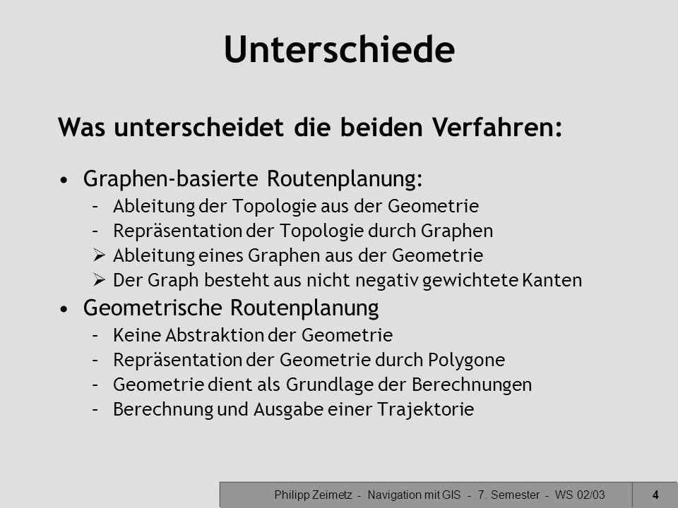 Philipp Zeimetz - Navigation mit GIS - 7. Semester - WS 02/034 Unterschiede Was unterscheidet die beiden Verfahren: Graphen-basierte Routenplanung: –A