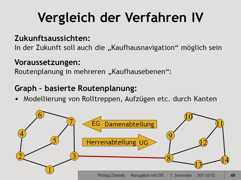Philipp Zeimetz - Navigation mit GIS - 7. Semester - WS 02/0348 Vergleich der Verfahren IV Graph – basierte Routenplanung: Modellierung von Rolltreppe