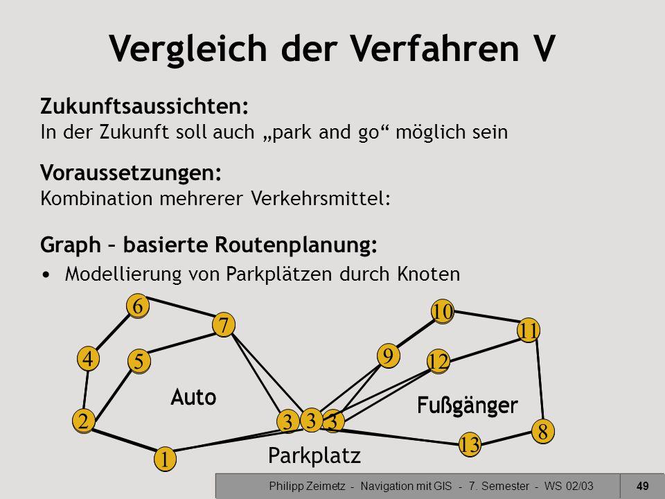 Philipp Zeimetz - Navigation mit GIS - 7. Semester - WS 02/0349 Vergleich der Verfahren V Graph – basierte Routenplanung: Modellierung von Parkplätzen