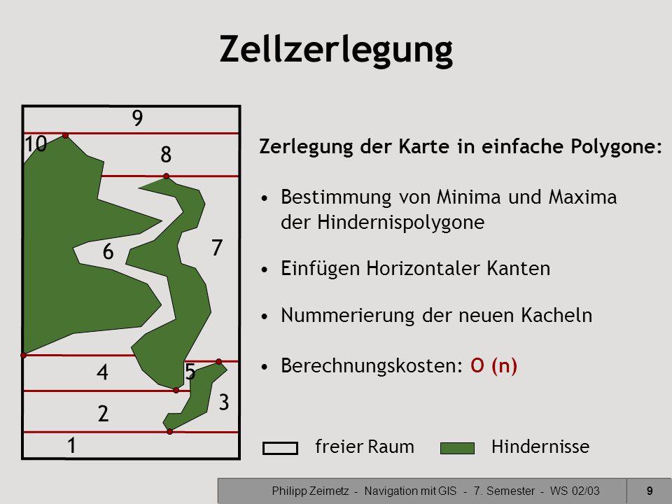 Philipp Zeimetz - Navigation mit GIS - 7. Semester - WS 02/039 freier RaumHindernisse Zellzerlegung Zerlegung der Karte in einfache Polygone: Bestimmu