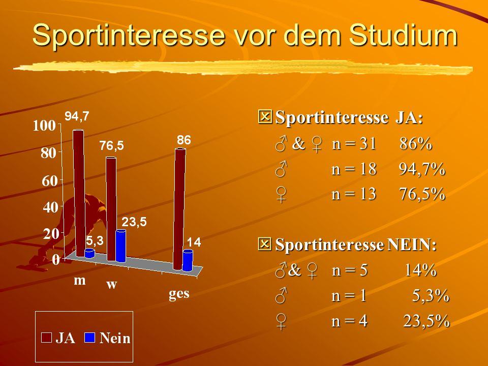 Sportinteresse vor dem Studium  Sportinteresse JA: ♂ & ♀ n = 31 86% ♂ & ♀ n = 31 86% ♂ n = 18 94,7% ♂ n = 18 94,7% ♀ n = 13 76,5% ♀ n = 13 76,5%  Sportinteresse NEIN: ♂& ♀ n = 5 14% ♂& ♀ n = 5 14% ♂ n = 1 5,3% ♂ n = 1 5,3% ♀ n = 4 23,5% ♀ n = 4 23,5%