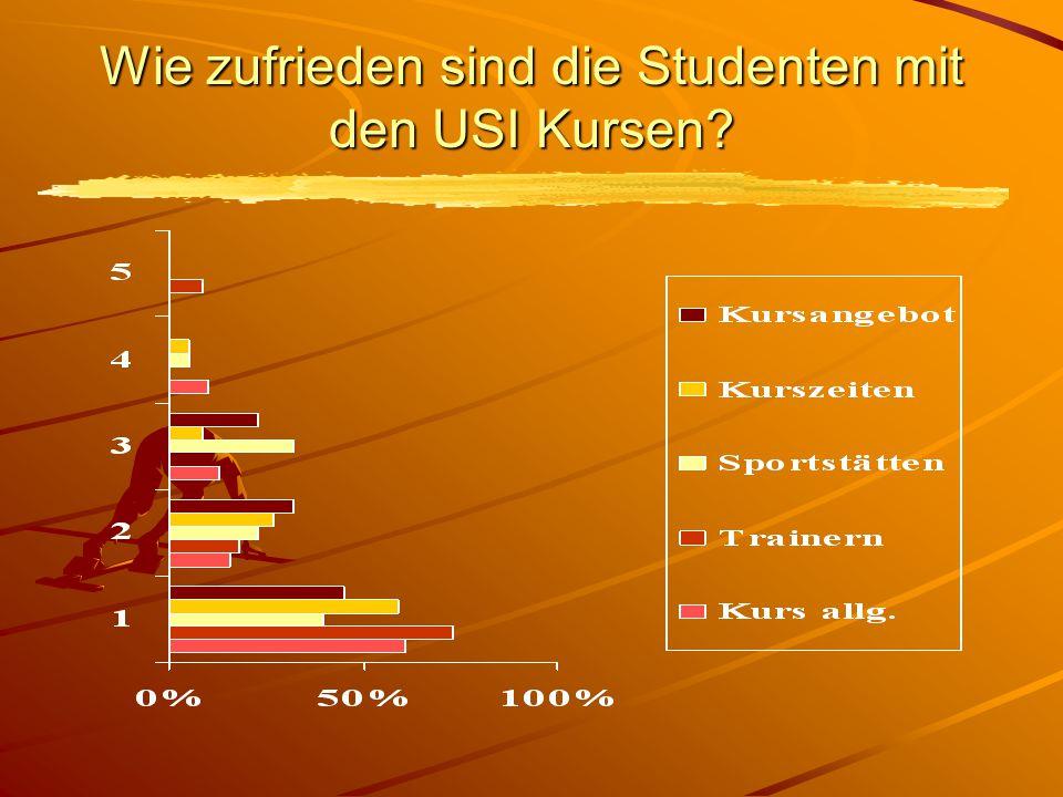 Wie zufrieden sind die Studenten mit den USI Kursen?