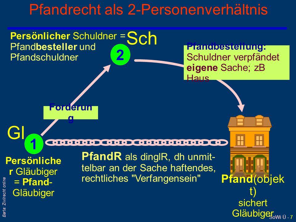 SoWi Ü - 7 Barta: Zivilrecht online Pfandrecht als 2-Personenverhältnis Sch Persönliche r Gläubiger = Pfand- Gläubiger Persönlicher Schuldner = Pfandb