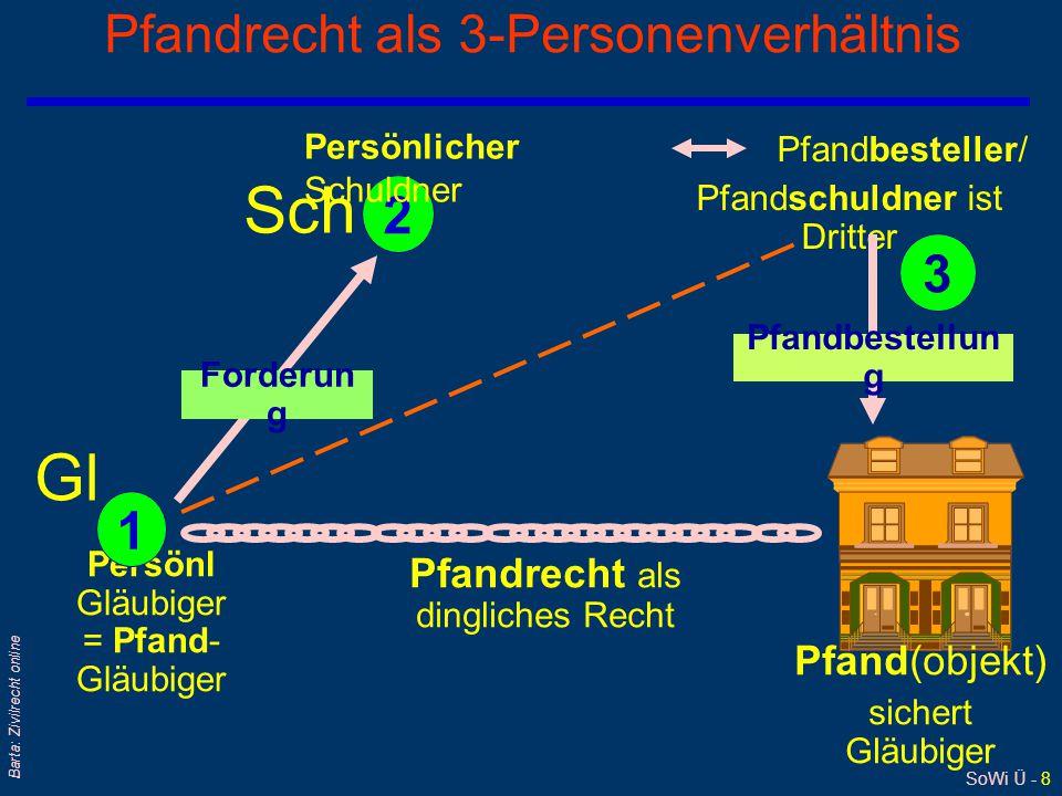 SoWi Ü - 8 Barta: Zivilrecht online Pfandrecht als 3-Personenverhältnis Persönl Gläubiger = Pfand- Gläubiger Forderun g Pfand(objekt) sichert Gläubige