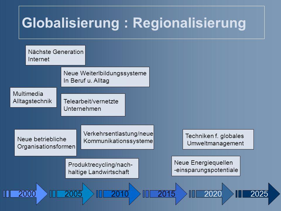 Globalisierung : Regionalisierung 20002005201020202025 Nächste Generation Internet Multimedia Alltagstechnik Neue betriebliche Organisationsformen Neu