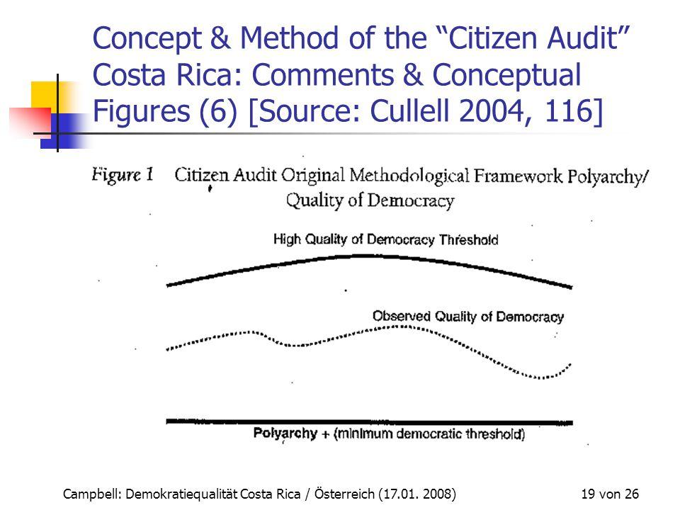 "Campbell: Demokratiequalität Costa Rica / Österreich (17.01. 2008) 19 von 26 Concept & Method of the ""Citizen Audit"" Costa Rica: Comments & Conceptual"