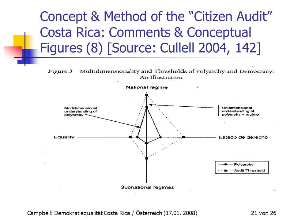 "Campbell: Demokratiequalität Costa Rica / Österreich (17.01. 2008) 21 von 26 Concept & Method of the ""Citizen Audit"" Costa Rica: Comments & Conceptual"