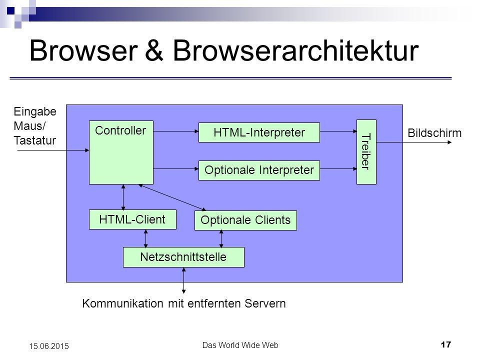 Das World Wide Web17 15.06.2015 Browser & Browserarchitektur Controller HTML-Interpreter Optionale Interpreter HTML-Client Optionale Clients Treiber Netzschnittstelle Kommunikation mit entfernten Servern Eingabe Maus/ Tastatur Bildschirm