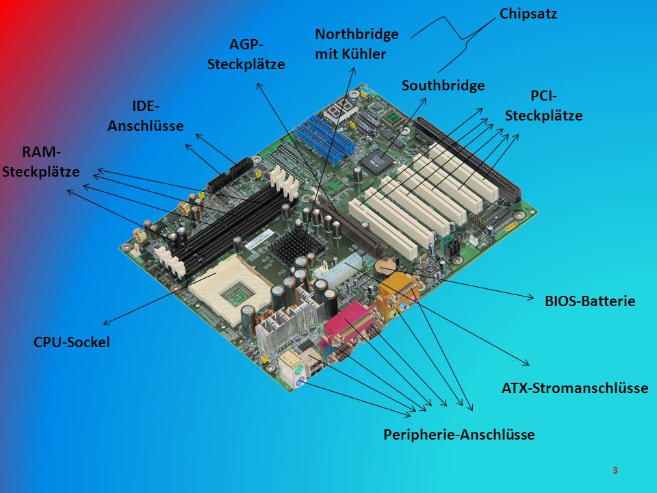 3 CPU-Sockel Peripherie-Anschlüsse BIOS-Batterie PCI- Steckplätze ATX-Stromanschlüsse RAM- Steckplätze IDE- Anschlüsse AGP- Steckplätze Southbridge Northbridge mit Kühler Chipsatz