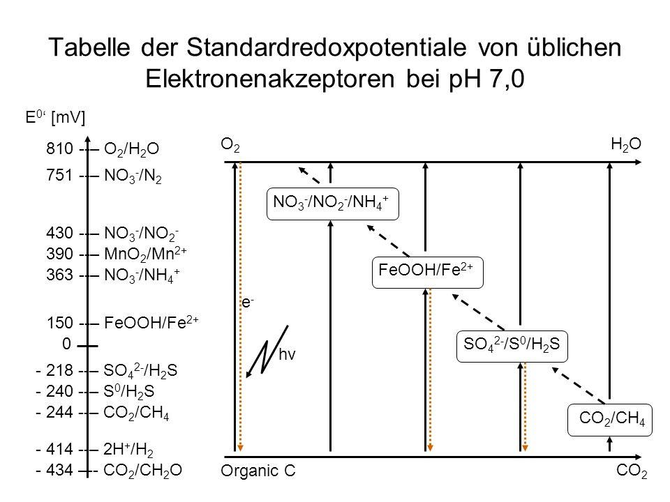 Tabelle der Standardredoxpotentiale von üblichen Elektronenakzeptoren bei pH 7,0 E 0 ' [mV] 0 - 434 –-- CO 2 /CH 2 O - 414 --– 2H + /H 2 - 244 --– CO