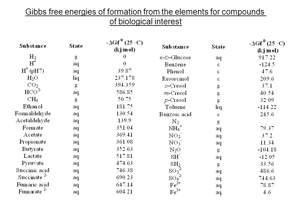 Gibbs free energies of formation from the elements for compounds of biological interest