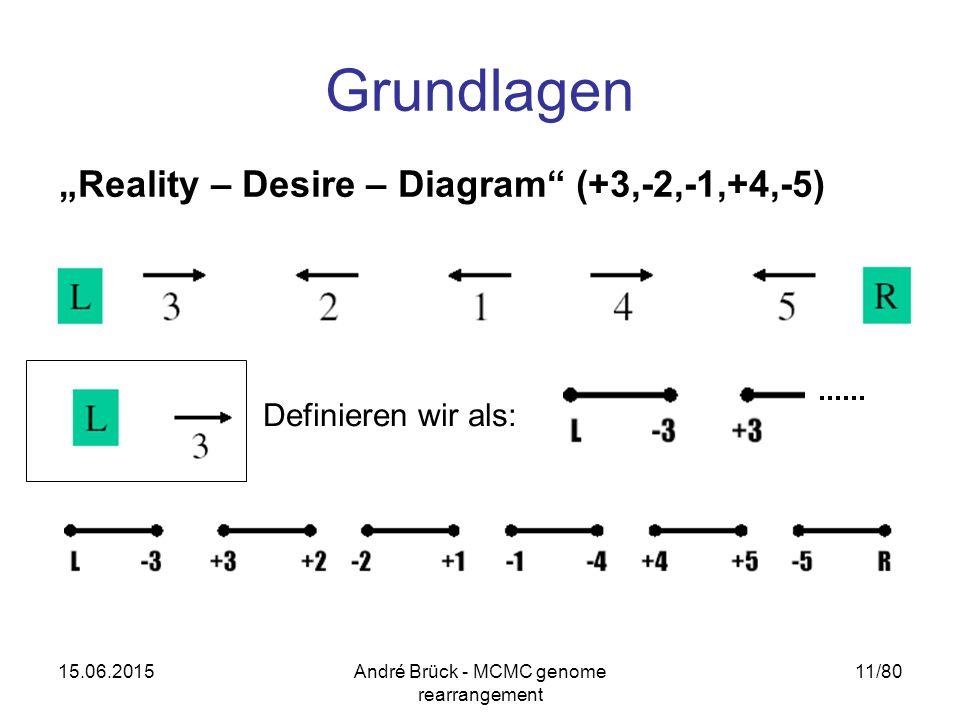 "15.06.2015André Brück - MCMC genome rearrangement 11/80 Grundlagen ""Reality – Desire – Diagram"" (+3,-2,-1,+4,-5) Definieren wir als:"