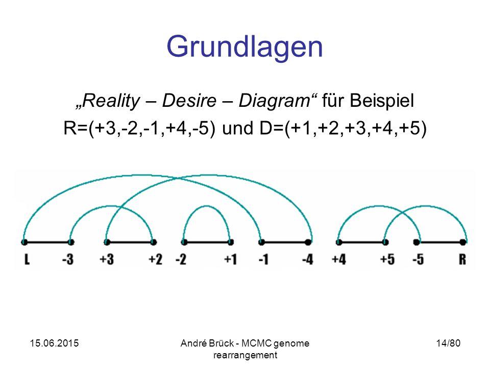 """15.06.2015André Brück - MCMC genome rearrangement 14/80 Grundlagen """"Reality – Desire – Diagram"""" für Beispiel R=(+3,-2,-1,+4,-5) und D=(+1,+2,+3,+4,+5)"""