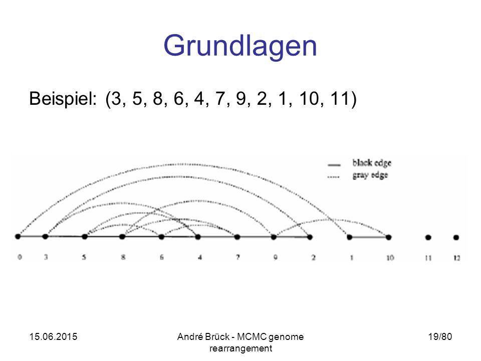 15.06.2015André Brück - MCMC genome rearrangement 19/80 Grundlagen Beispiel: (3, 5, 8, 6, 4, 7, 9, 2, 1, 10, 11)