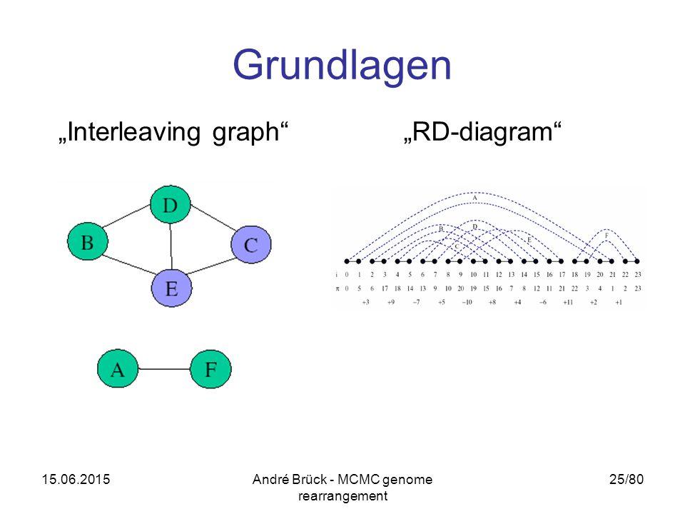 "15.06.2015André Brück - MCMC genome rearrangement 25/80 Grundlagen ""Interleaving graph""""RD-diagram"""