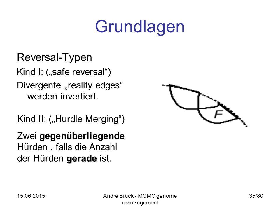"15.06.2015André Brück - MCMC genome rearrangement 35/80 Grundlagen Reversal-Typen Kind I: (""safe reversal ) Divergente ""reality edges werden invertiert."