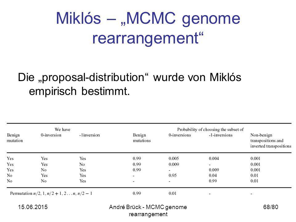 "15.06.2015André Brück - MCMC genome rearrangement 68/80 Miklós – ""MCMC genome rearrangement Die ""proposal-distribution wurde von Miklós empirisch bestimmt."