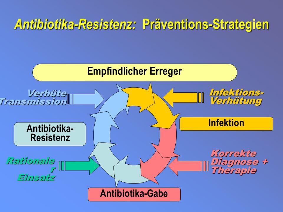 Teufelskreis Antibiotikatherapie ErregerTherapieResultat PneumokokkenPenicillinE.