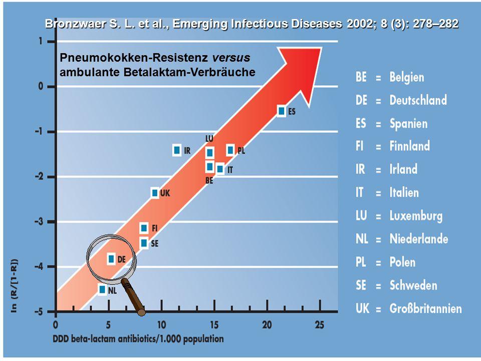 ...aber Antibiotika-Verordnungen begünstigen auch die Antbiotika-Resistenzentwicklung in Krankenhäusern Kaier K, Hagist C, Frank U et al.