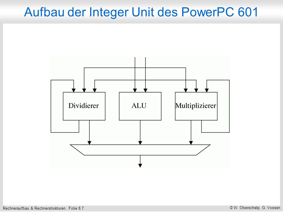 Rechneraufbau & Rechnerstrukturen, Folie 8.7 © W. Oberschelp, G. Vossen Aufbau der Integer Unit des PowerPC 601