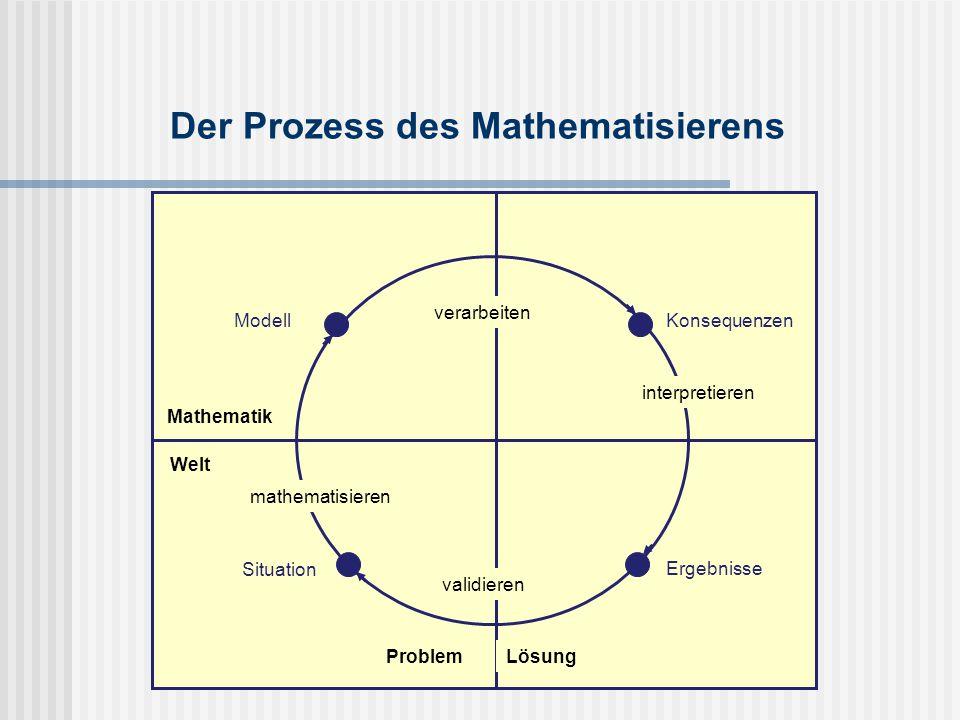 Der Prozess des Mathematisierens Konsequenzen verarbeiten Ergebnisse interpretieren ProblemLösung validieren Situation Mathematik Welt mathematisieren Modell