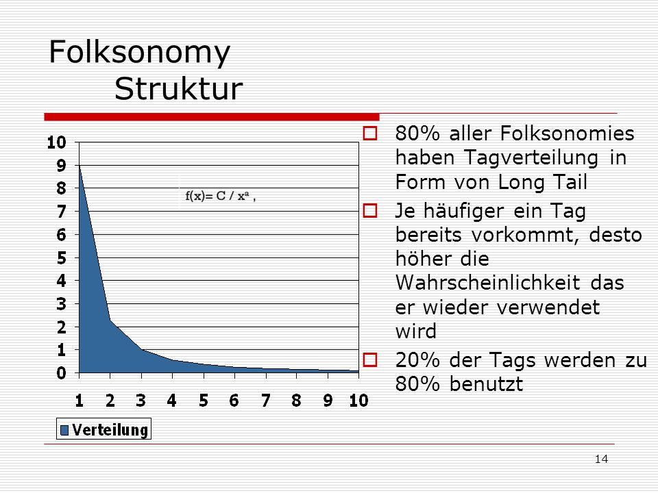 14 Folksonomy Struktur  80% aller Folksonomies haben Tagverteilung in Form von Long Tail  Je häufiger ein Tag bereits vorkommt, desto höher die Wahrscheinlichkeit das er wieder verwendet wird  20% der Tags werden zu 80% benutzt