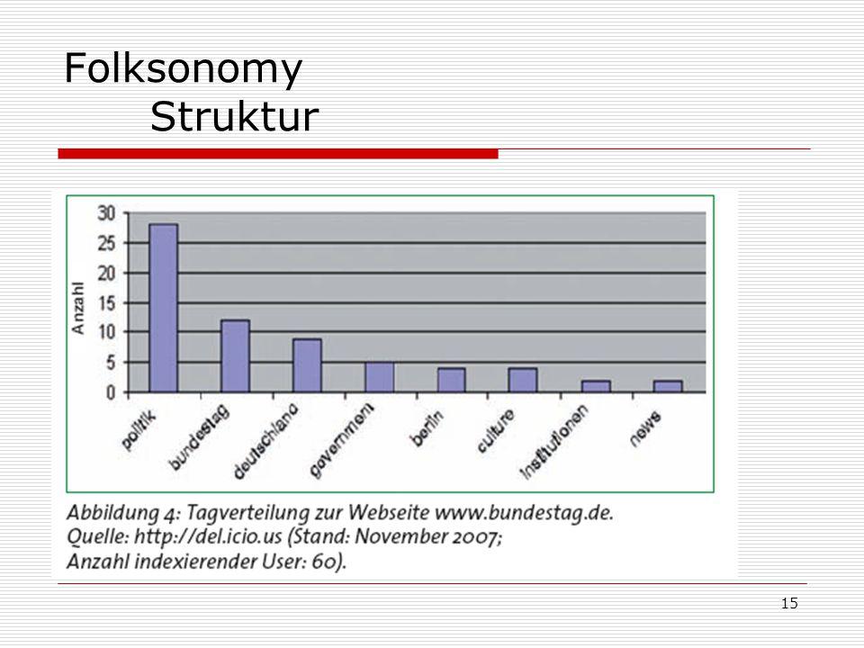 15 Folksonomy Struktur