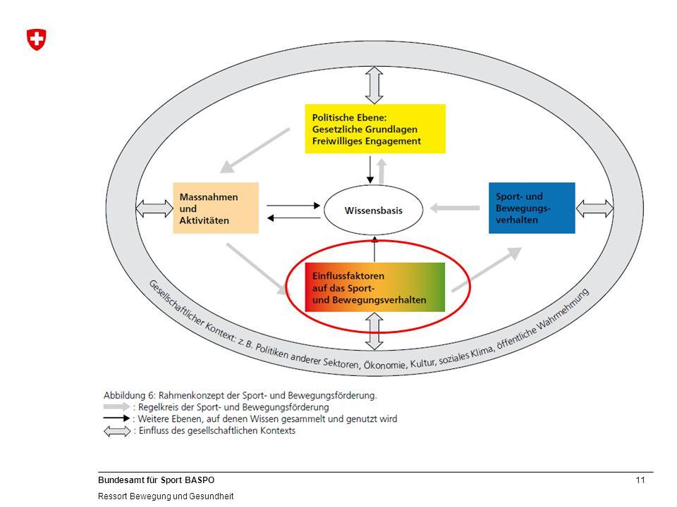 11 Bundesamt für Sport BASPO Ressort Bewegung und Gesundheit