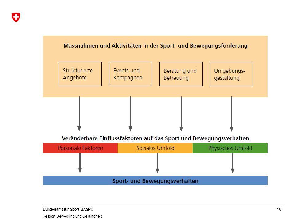 16 Bundesamt für Sport BASPO Ressort Bewegung und Gesundheit
