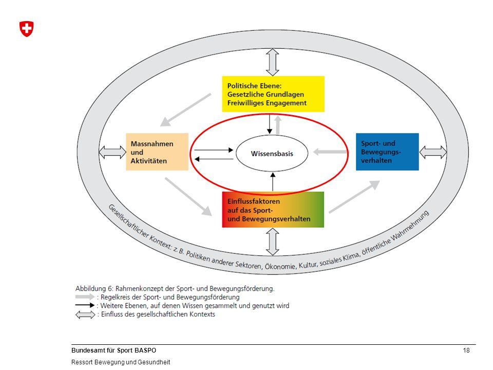 18 Bundesamt für Sport BASPO Ressort Bewegung und Gesundheit