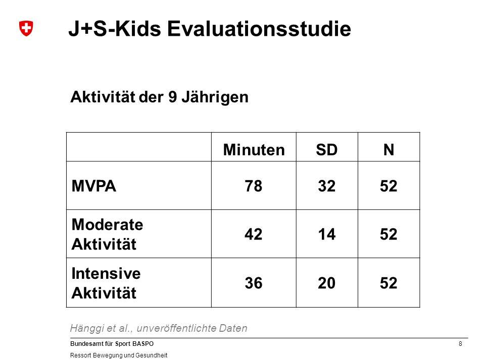 8 Bundesamt für Sport BASPO Ressort Bewegung und Gesundheit J+S-Kids Evaluationsstudie MinutenSDN MVPA783252 Moderate Aktivität 421452 Intensive Aktivität 362052 Aktivität der 9 Jährigen Hänggi et al., unveröffentlichte Daten