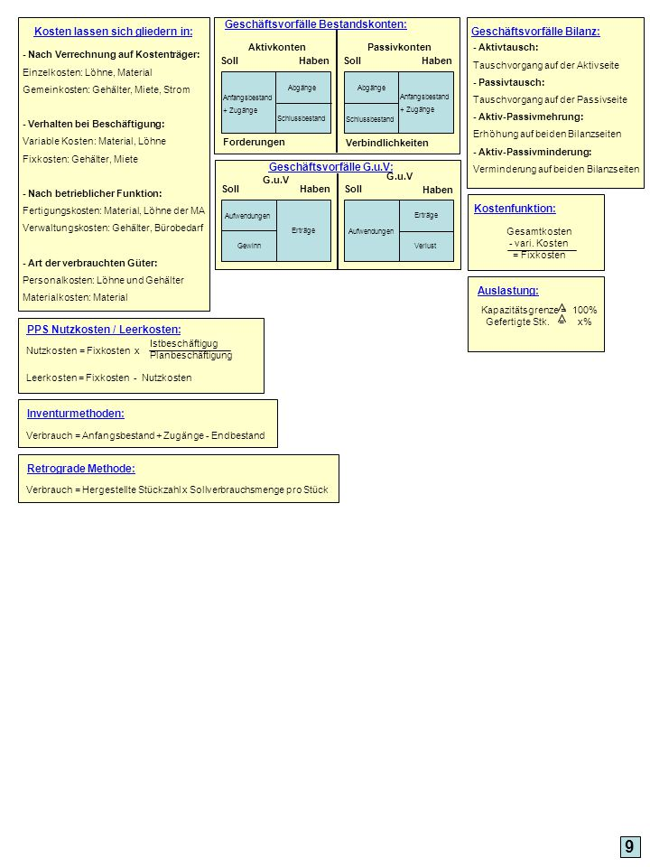 9 Kosten lassen sich gliedern in: - Nach Verrechnung auf Kostenträger: Einzelkosten: Löhne, Material Gemeinkosten: Gehälter, Miete, Strom - Verhalten