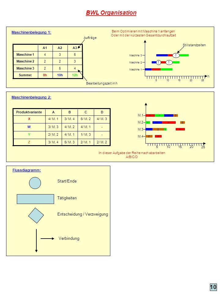 Flussdiagramm: Start/Ende Tätigkeiten Entscheidung / Verzweigung Verbindung 10 BWL Organisation