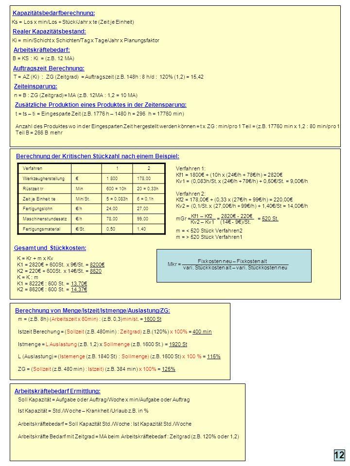 Kapazitätsbedarfberechnung: 12 Ks = Los x min/Los + Stück/Jahr x te (Zeit je Einheit) Ki = min/Schicht x Schichten/Tag x Tage/Jahr x Planungsfaktor Re