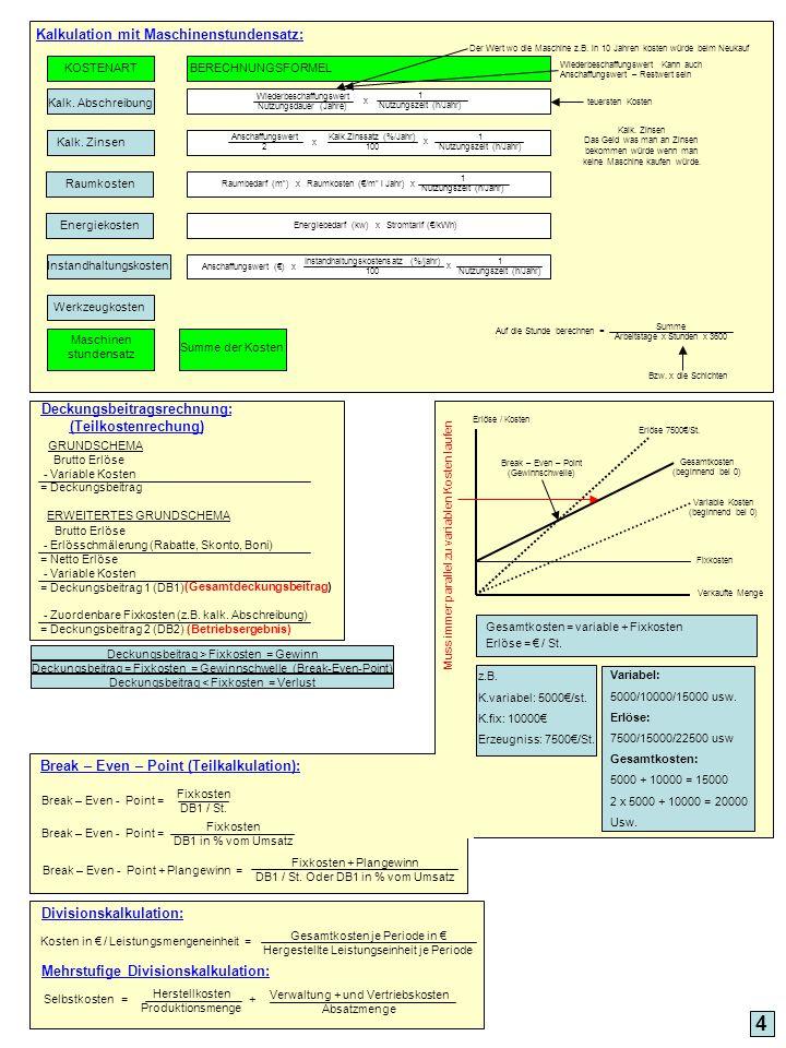 Kalkulation mit Maschinenstundensatz: 4 Kalk. Abschreibung Kalk. Zinsen Raumkosten Energiekosten Instandhaltungskosten Werkzeugkosten Maschinen stunde
