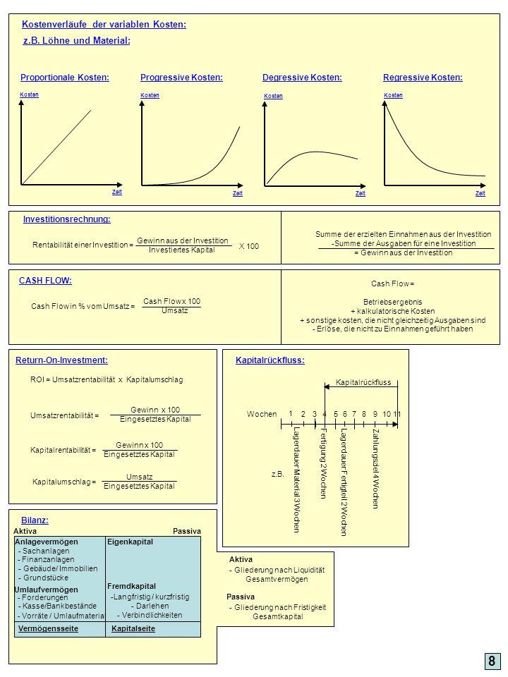 8 z.B. Löhne und Material: Proportionale Kosten:Regressive Kosten: Kostenverläufe der variablen Kosten: Degressive Kosten:Progressive Kosten: Kosten Z