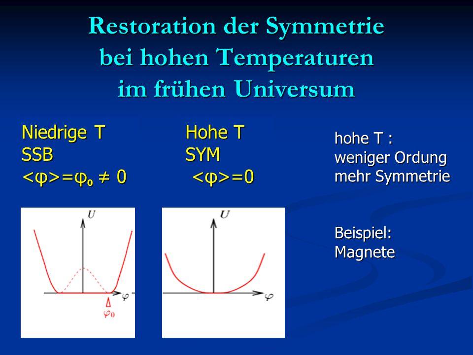 Restoration der Symmetrie bei hohen Temperaturen im frühen Universum Hohe T SYM =0 =0 Niedrige T SSB =φ 0 ≠ 0 =φ 0 ≠ 0 hohe T : weniger Ordung mehr Symmetrie Beispiel:Magnete
