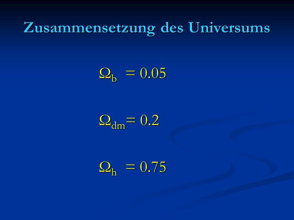 Zusammensetzung des Universums Ω b = 0.05 Ω b = 0.05 Ω dm = 0.2 Ω dm = 0.2 Ω h = 0.75 Ω h = 0.75
