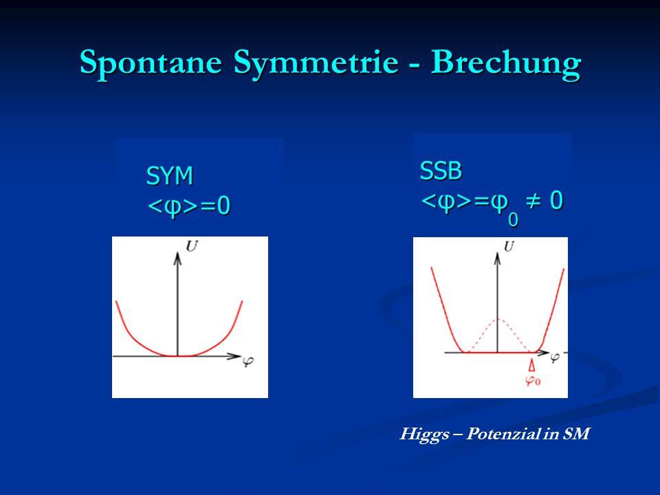 Spontane Symmetrie - Brechung SYM SYM =0 =0 SSB =φ 0 ≠ 0 =φ 0 ≠ 0 Higgs – Potenzial in SM
