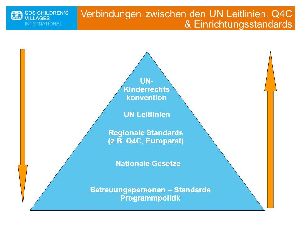Verbindungen zwischen den UN Leitlinien, Q4C & Einrichtungsstandards UN- Kinderrechts konvention UN Leitlinien Nationale Gesetze Betreuungspersonen –