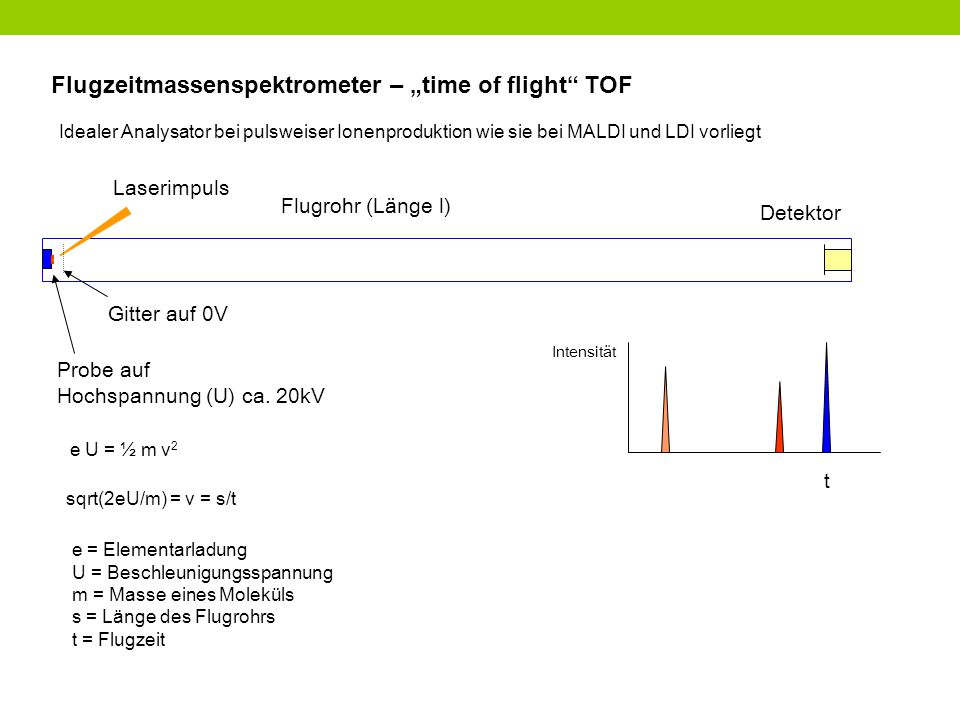 "Flugzeitmassenspektrometer – ""time of flight TOF Idealer Analysator bei pulsweiser Ionenproduktion wie sie bei MALDI und LDI vorliegt Probe auf Hochspannung (U) ca."