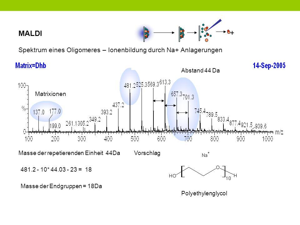 MALDI + Spektrum eines Oligomeres – Ionenbildung durch Na+ Anlagerungen Abstand 44 Da Matrixionen Masse der repetierenden Einheit 44Da Masse der Endgr