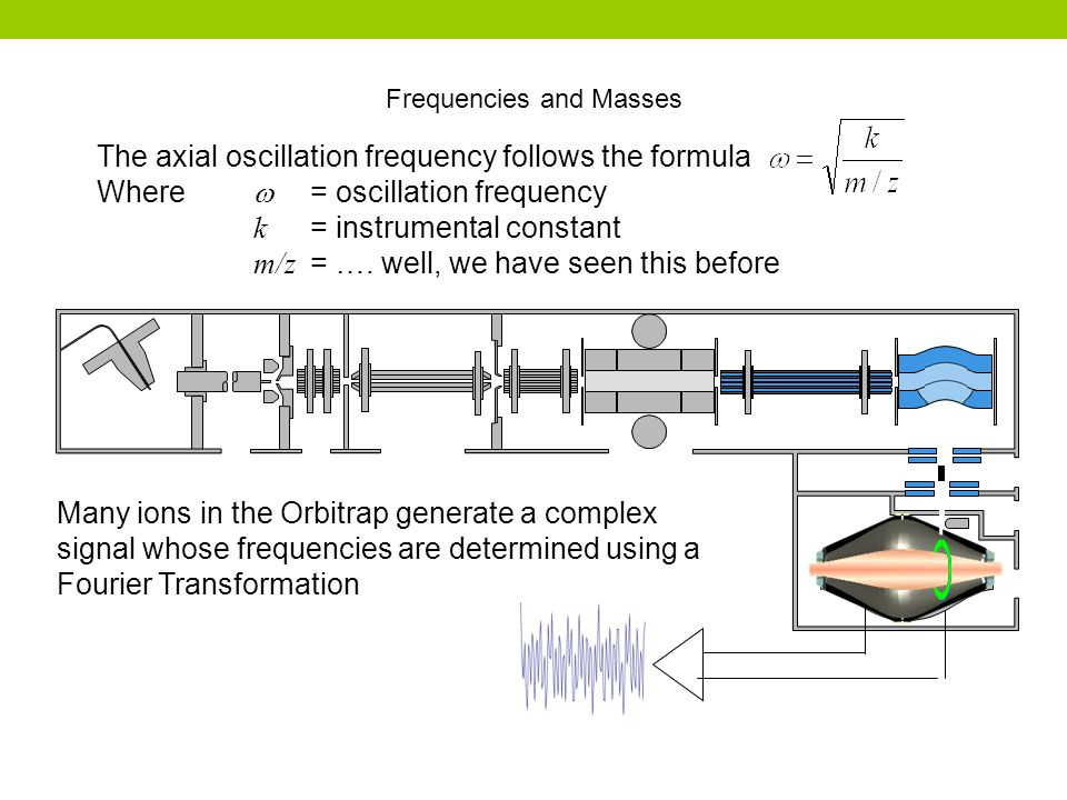 The axial oscillation frequency follows the formula Where  = oscillation frequency k = instrumental constant m/z = …. well, we have seen this before
