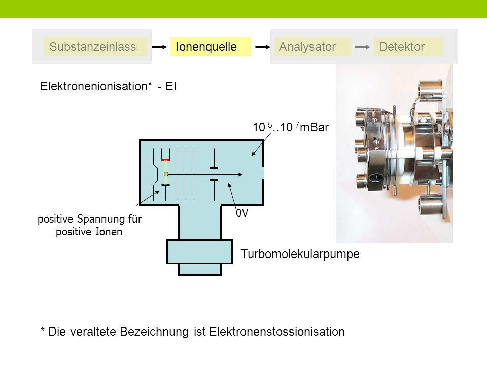 SubstanzeinlassIonenquelleAnalysatorDetektor positive Spannung für positive Ionen 0V Elektronenionisation* - EI * Die veraltete Bezeichnung ist Elektr