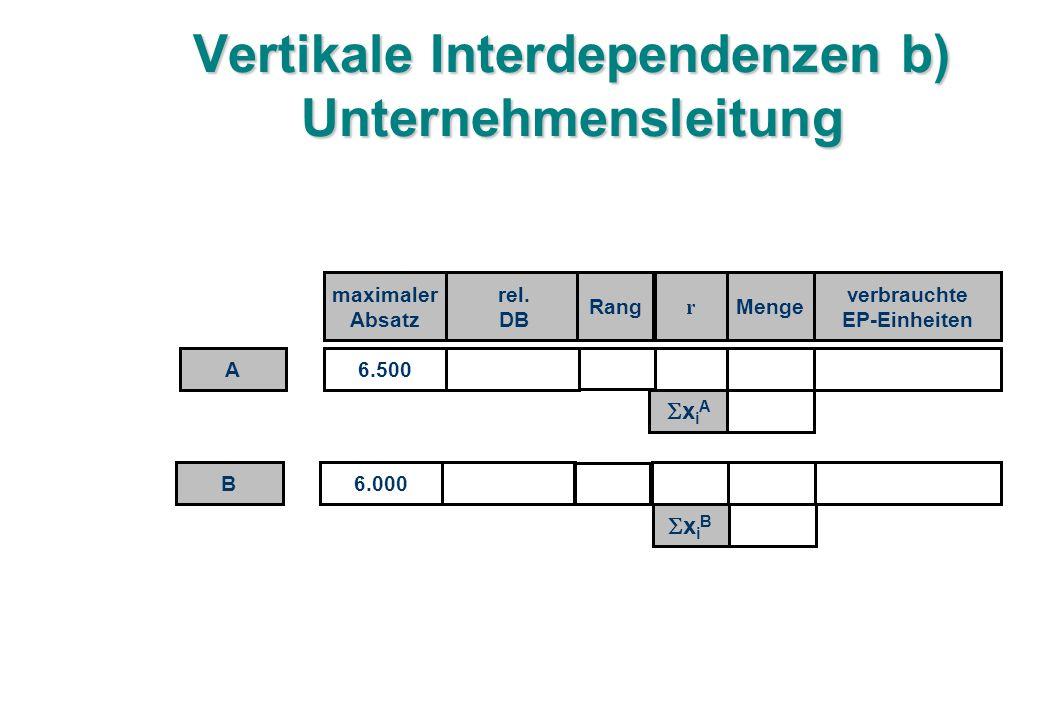 Vertikale Interdependenzen b) Unternehmensleitung 6.500 maximaler Absatz rel.