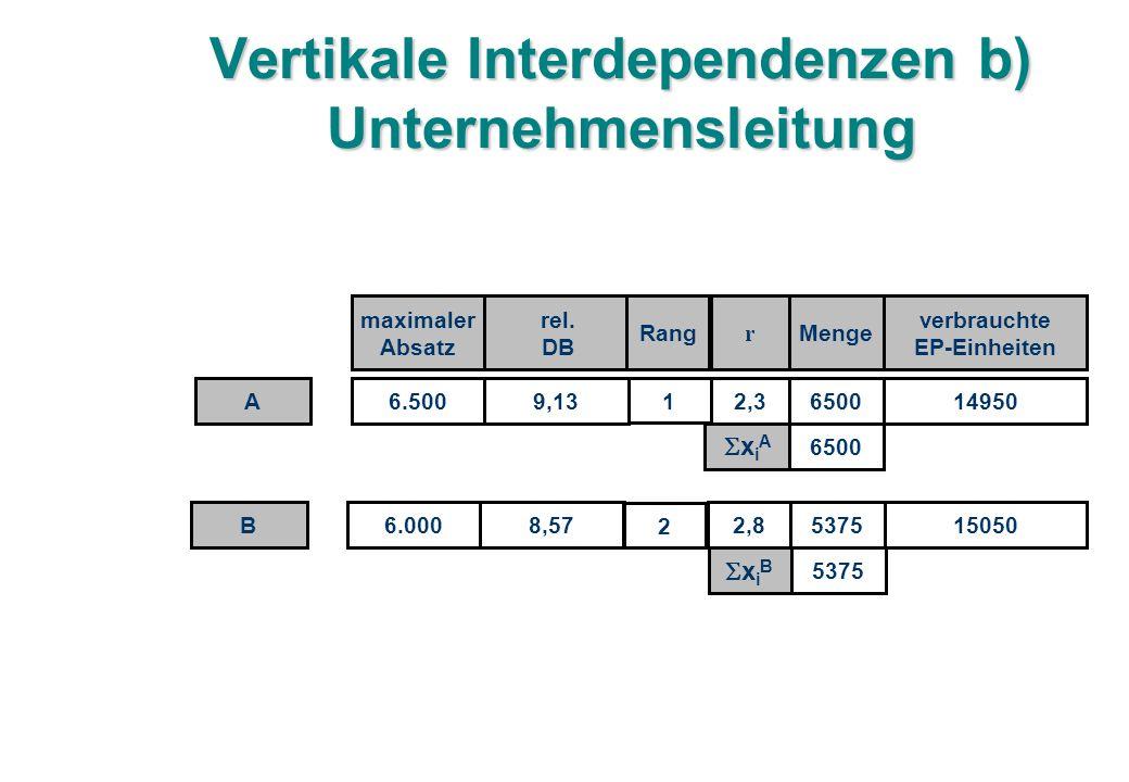 Vertikale Interdependenzen b) Unternehmensleitung 6.5009,132,3 maximaler Absatz rel.